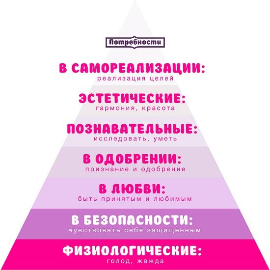 знаете о пирамиде Маслоу.
