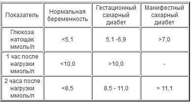 Анализ на скрытый сахар у беременных 5