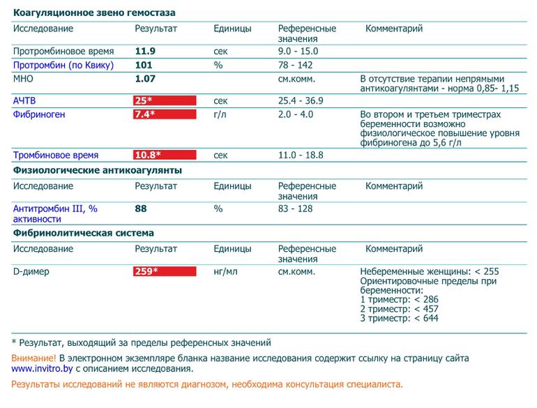 Уровень фибриногена у беременных 75