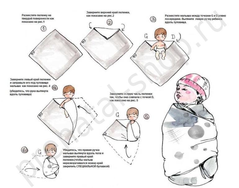 Широкое пеленание новорожденного в картинках пошагово без рук