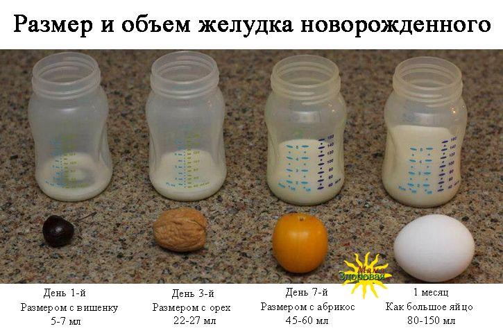 Жиры козьего молока содержат больше полезных жирныхкислот и лучше усваиваются организмом ребенка пребиотики beneo