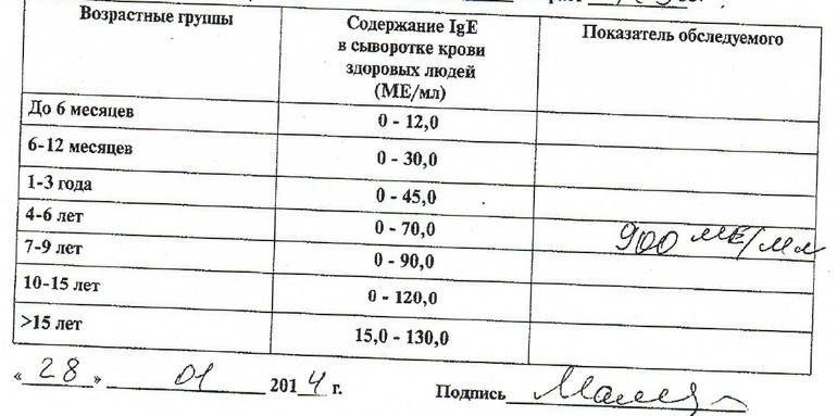 Аллерголог. Москва