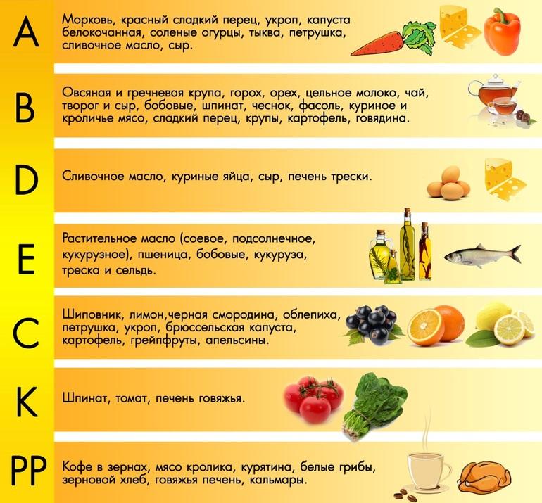 Витамины: зачем они нужны изоражения