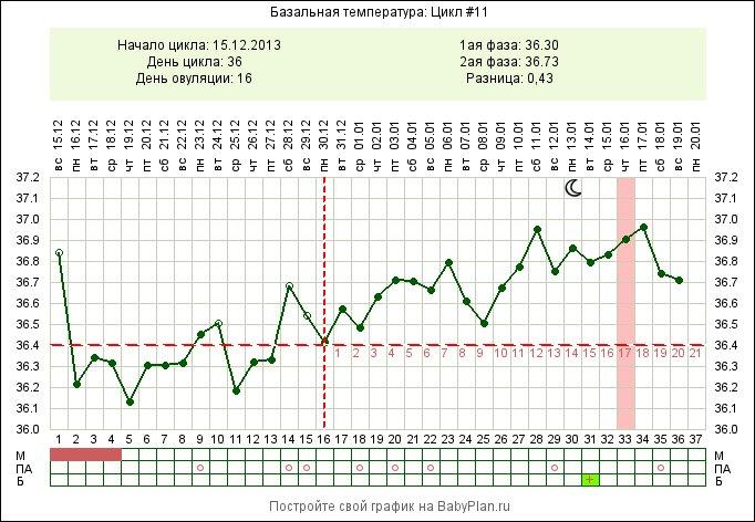 Ранний срок беременности и температура 37.5