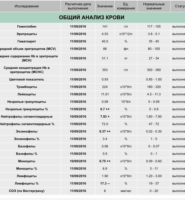 Как расшифровать анализ крови-моноциты медицинская справка для студенческой визы