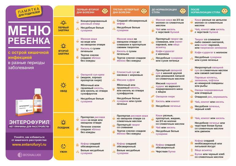 Безмолочная Диета Для Ребенка При Поносе. Лечебная диета при поносе у ребенка: 6 принципов правильного питания