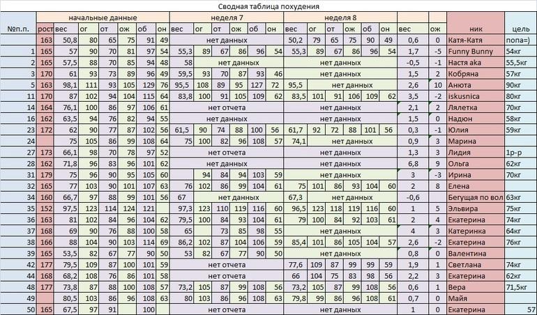 Таблица кг похудения