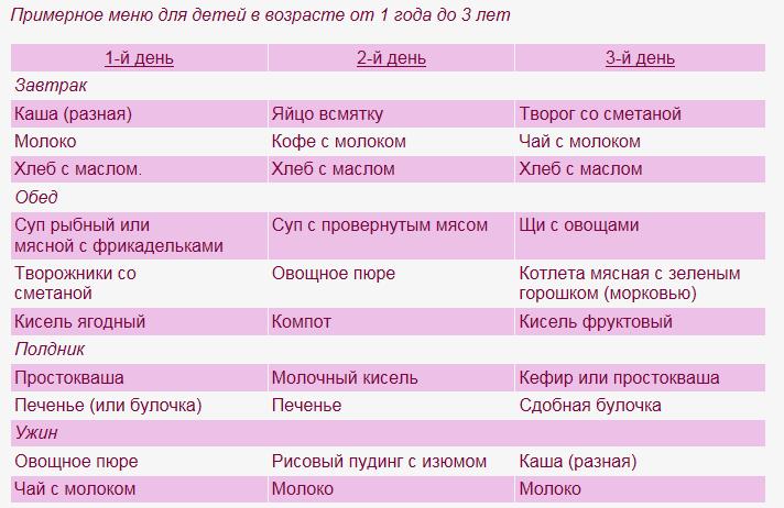 Диета Малышей 4. Особенности лечебного стола №4 для детей